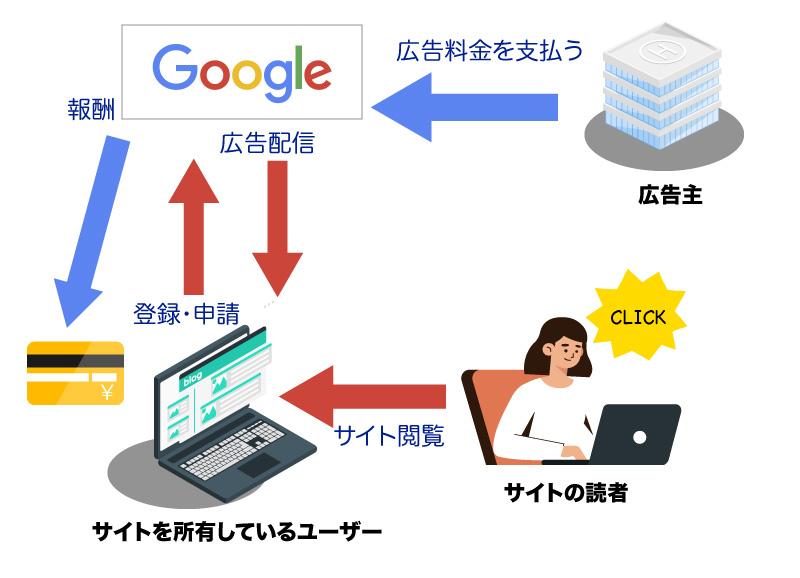 WordPressでブログを書いて収入に!Google アドセンスの登録・申請から運用まで - エブリデイGoogle Workspace